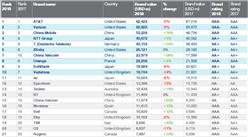 2018年全球电信品牌价值300强排行榜:中国移动排名第三
