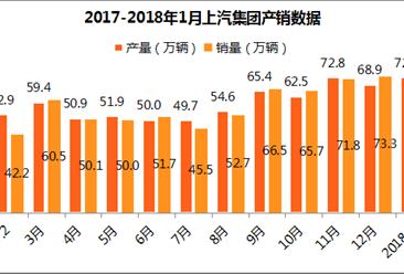 2018年1月上汽集团产销分析:产销双增 销量达71.2万辆(附各车企销量)