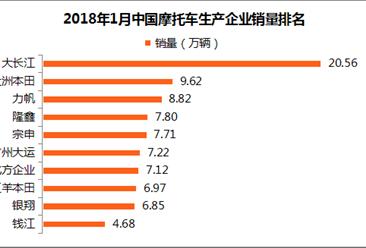 2018年1月摩托車企業銷量排名:大長江第一 銷量超20萬輛(附排名)