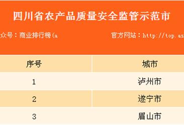 2017年四川省农产品质量安全监管示范市县名单:共20个市/县上榜(附名单)