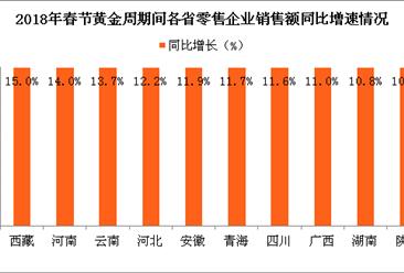2018年春节消费市场情况分析:消费市场年味浓 品质消费唱主角(图)