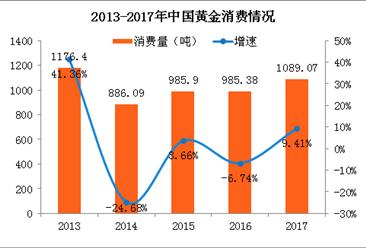 2017年中国黄金实际消费量1089吨 连续5年世界第一(附图表)
