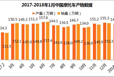 2018年1月国内摩托车市场分析:产销同比增长明显 (附图表)