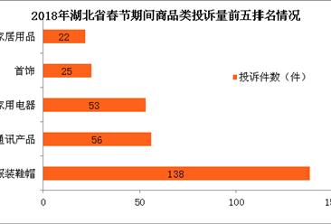 2018年春节湖北省处理消费投诉878件 同比增长超四成(图)