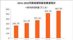 2018春节海南返程机票暴涨近10倍 数说海南旅游到底有多火(附图表)
