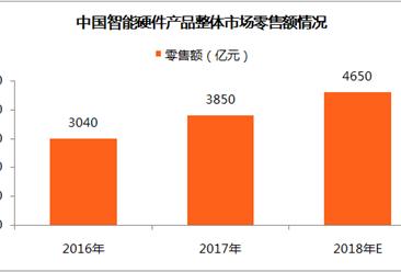 2018年中国智能硬件产品市场分析及预测:零售额将达4650亿元(附全文)