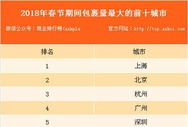 2018年春节期间物流大数据分析:杭州成包裹量最大城市(附排行榜)