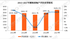 2017年湖南房地产开发投资和销售情况分析(图)