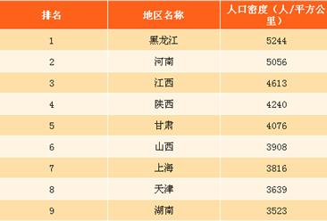 全國31省市人口密度排行榜:黑龍江第一 北京人口密度最低