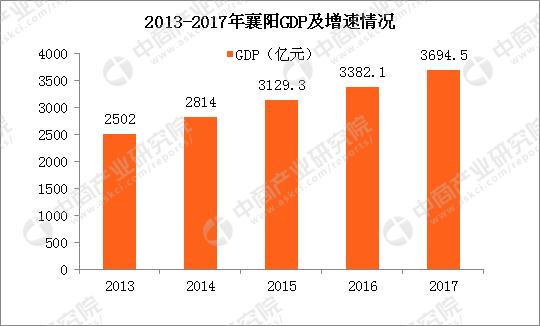2017年襄陽市gdp_2017湖北各市GDP排行榜:武漢第一襄陽反超宜昌排名第二附榜單