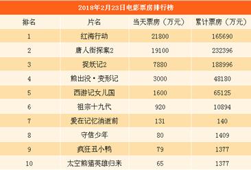2018年2月24日全国电影票房排行榜:《红海行动》反超《唐人街探案2》排名第一