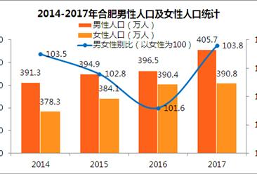 2017合肥常住人口796.5萬 男性比女性多出近15萬(附圖表)