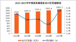 2017年中国家具行业运行情况:利润总额同比增长9.3%(图)