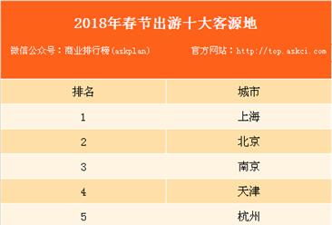 2018年春節四大消費新趨勢:跨境出游需求旺盛(表)