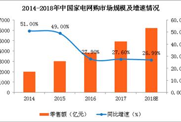 2018年中国家电网购市场规预测:市场规模将突破6000亿元(图)