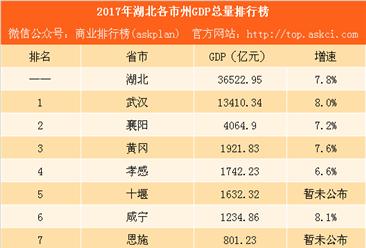2017湖北各市州GDP總量排行榜:武漢總量第一 襄陽突破4000億(附榜單)