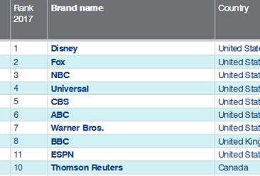 2018年全球媒體品牌價值25強排行榜:迪士尼位居榜首