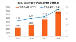 2018年春节银联网络交易达6790亿 同比增长47%(附图表)