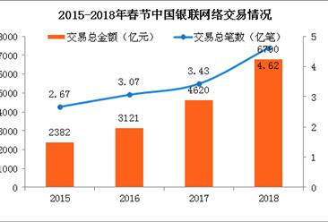 2018年春節銀聯網絡交易達6790億 同比增長47%(附圖表)