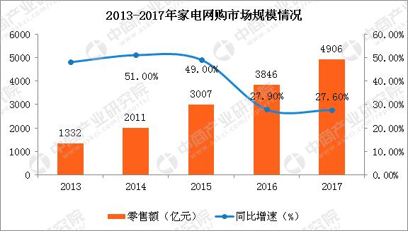 2017年中国家电网购市场规模情况分析:市场规模近5000亿元(图)