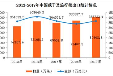 2017年毯子及旅行毯进出口数据分析:全年进口量大增44.8%(附图表)