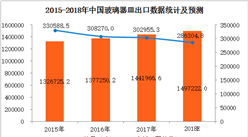 2017年中国玻璃器皿进出口数据分析及2018年预测(附图表)