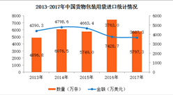 2017年中国货物包装用袋进出口数据分析(附图表)