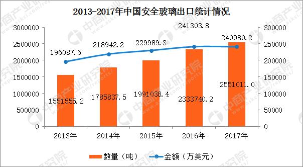 2017年中国安全玻璃进出口数据分析:全年出口量增长9.31%(附图表)