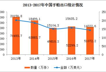 2017年中国手帕进出口数据分析:全年出口额下降8.39%(附图表)