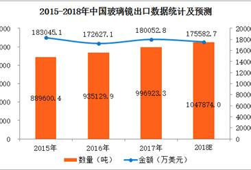 2017年中国玻璃镜进出口数据分析及2018年预测(附图表)