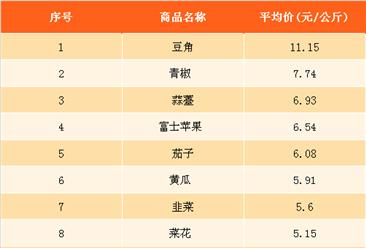 2018年2月最新農產品價格及周成交量排名分析(2月19日-2月25日)