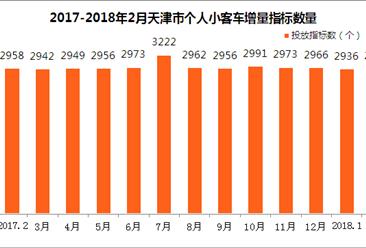 2018年2月天津车牌竞价结果出炉:个人最低成交价涨300元(附查询网址)