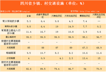 四川省农村基础设施建设及基本社会服务情况分析(表)