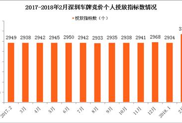 2018年2月深圳车牌竞价结果:个人平均成交价降至4.5万元(附查询网址)