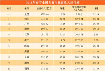 2018年春节亚博娱乐手机APP各省市旅游收入排行榜:这20省市收入超100亿 !(附榜单)