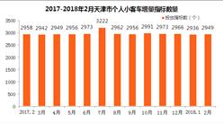 2018年2月天津车牌竞价预测:个人最低成交价将继续下降?(图)