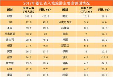 2017年浙江省旅游业数据统计分析:全年旅游收入增长15.14%(附图表)