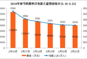 2018春节档电影票房数据统计:票房暴涨近七成  《红海行动》有望超40亿(图表)