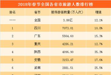 2018年春節各省市旅游人數排行榜:四川最火熱 河南河北增速最快(附榜單)