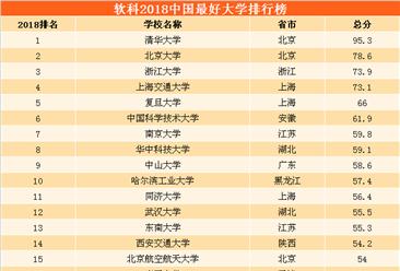 2018中国最好大学排行榜出炉:清华/北大/浙大位列前三(附完整榜单)