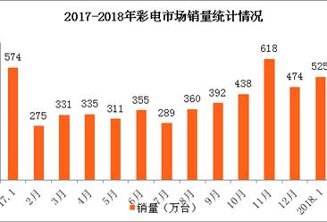 2018年1月全国彩电市场销售情况分析:彩电销量及销售额均下降!