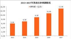 2017年苏泊尔业绩分析:实现净利13.08亿元 同比增21.35%(图)