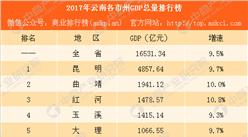 2017云南省各市州GDP排行榜:昆明第一 大理突破千亿(附图表)