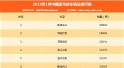 2018年1月中国豪华轿车销量排行榜(TOP15)