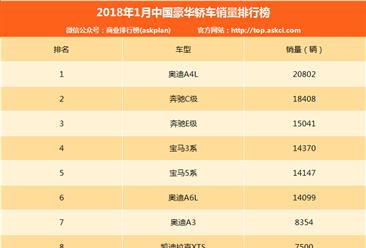 2018年1月豪华轿车销量排名:奥迪A4L第一 销量超2万辆(附排名)