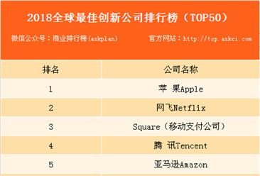 2018年全球最佳创新公司50强排行榜:中国10家企业上榜(附榜单)