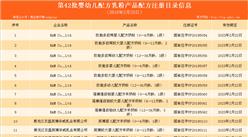 第42批奶粉配方注册名单出炉:4家乳企24个配方获批(附名单)