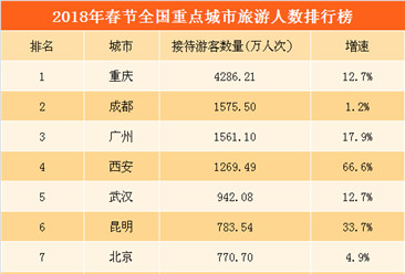 2018春節重點城市旅游人數排行榜:4城市游客超1000萬  重慶第一 (附榜單)