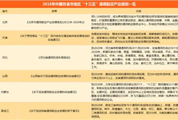 """2018年全国分省市通用航空""""十三五""""产业规划一览(附规划表)"""