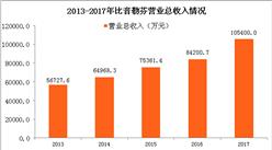 2017年比音勒芬財報分析:利潤總額同比增31.45%(圖)
